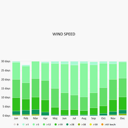 Wind speed in Propriano