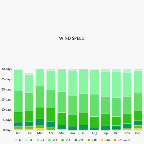 Wind speed in Puglia