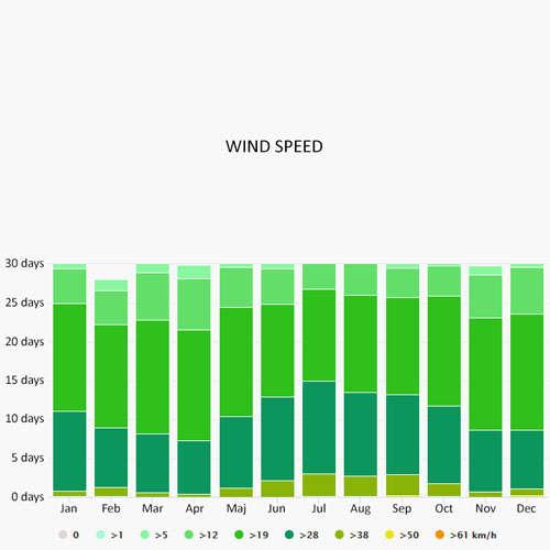 Wind speed in Raiatea