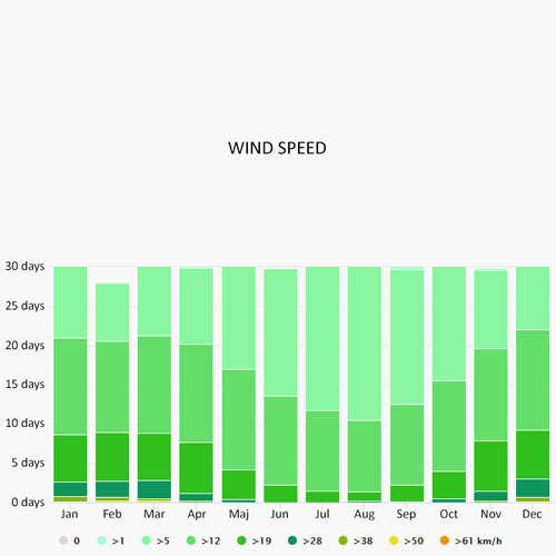 Wind speed in Reggio Calabria