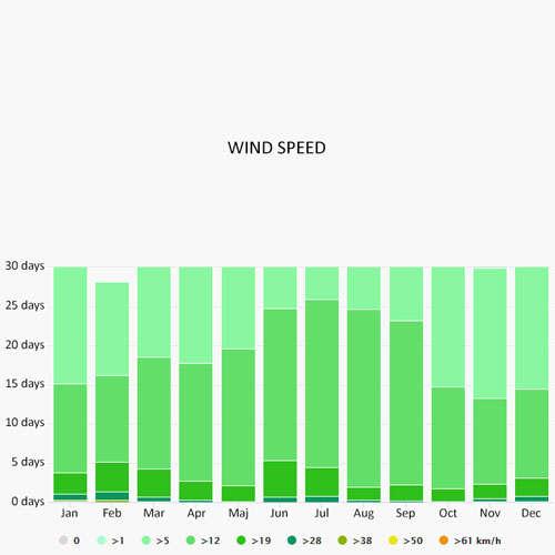 Wind speed in Rhodes