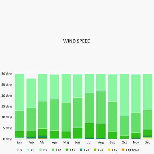 Wind speed in Rome