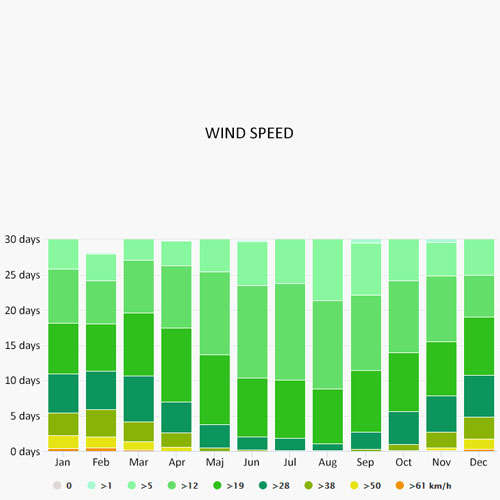 Wind speed in Saint-Leger-sur-Dheune
