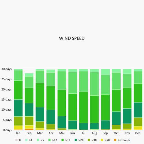 Wind speed in Saint-Martin-sur-Oust
