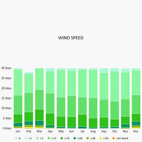 Wind speed in Salerno