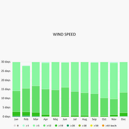 Wind speed in Sami