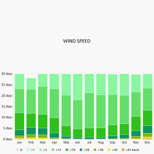 Wind speed in San Benedetto del Tronto