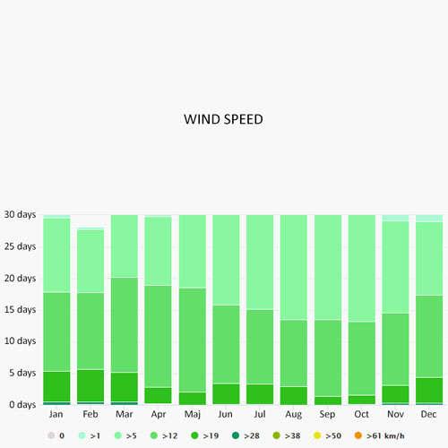 Wind speed in San Foca