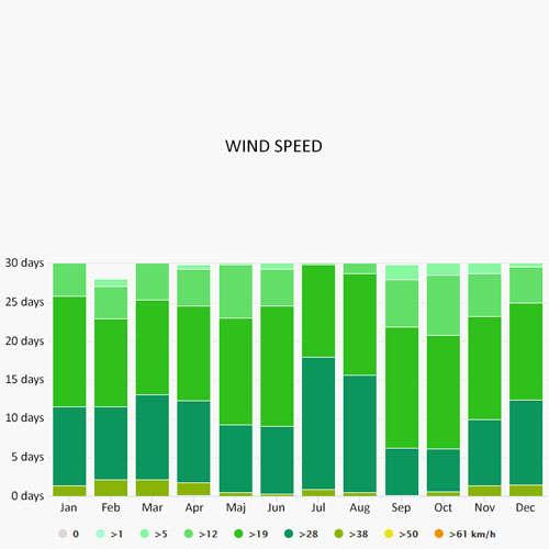Wind speed in Santa Cruse de Tenerife