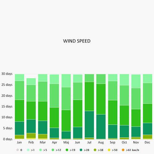 Wind speed in Santorini