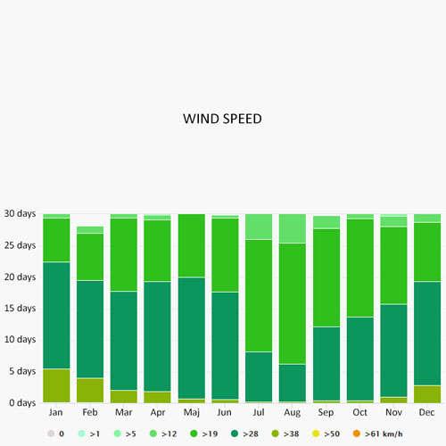 Wind speed in Sao Vicente