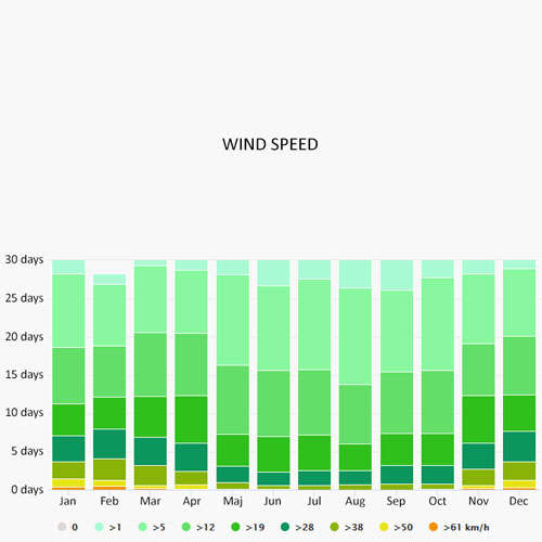 Wind speed in Sardinia