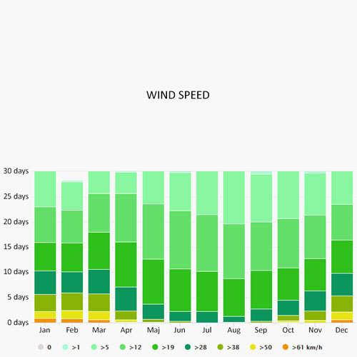 Wind speed in Scey-sur-Saone-et-Saint-Albin