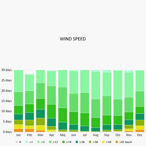 Wind speed in Seewalchen am Attersee