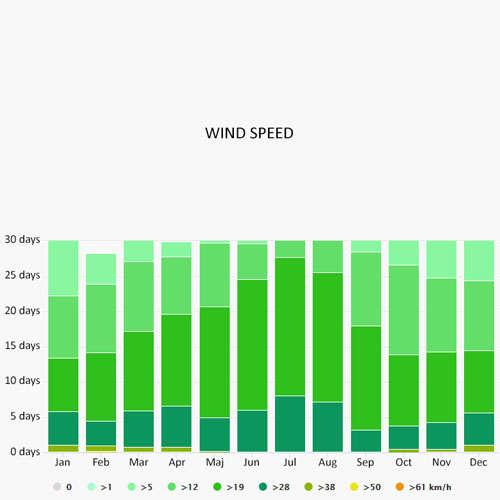 Wind speed in Setubal