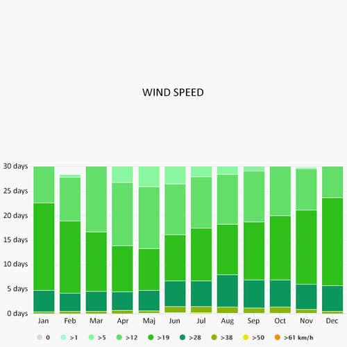 Wind speed in Sidney