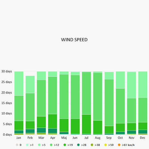 Wind speed in Sitges