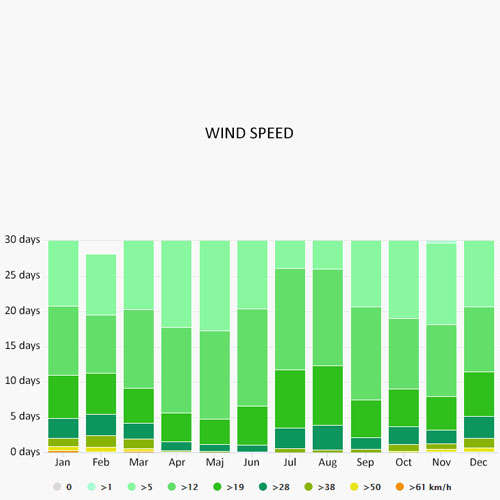 Wind speed in Skiathos