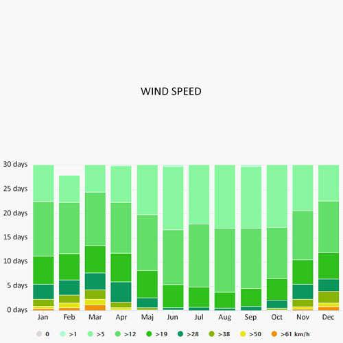 Wind speed in Solta