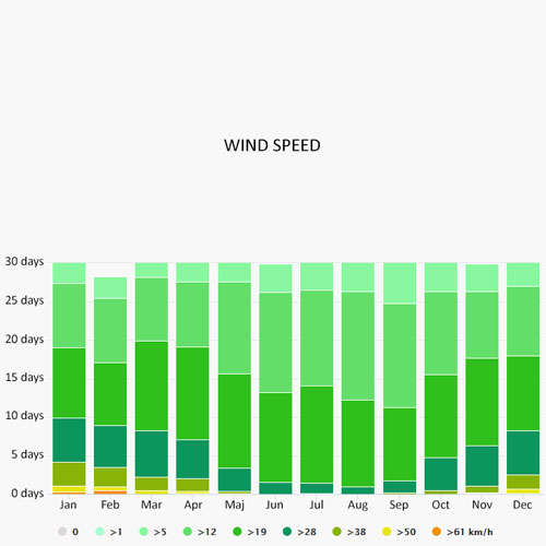 Wind speed in South of France