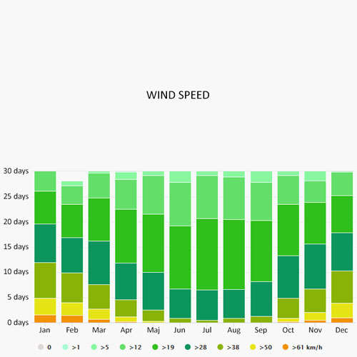 Wind speed in Southampton