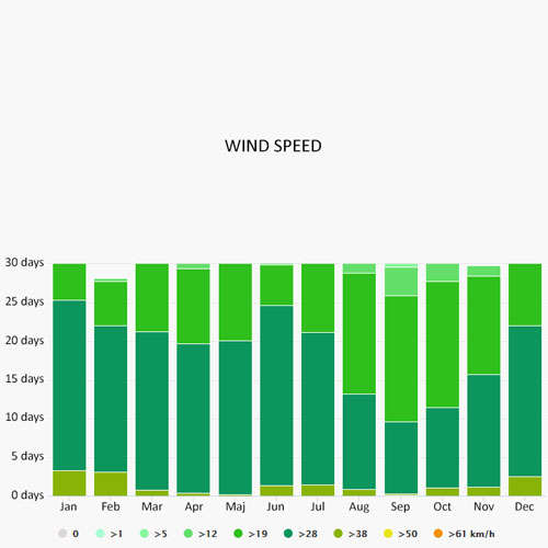 Wind speed in St Vincent