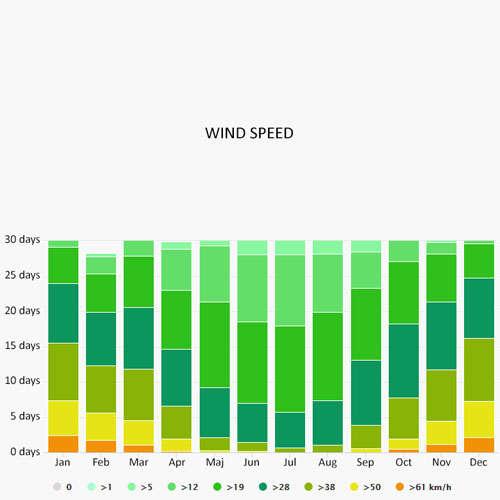 Wind speed in Tallinn