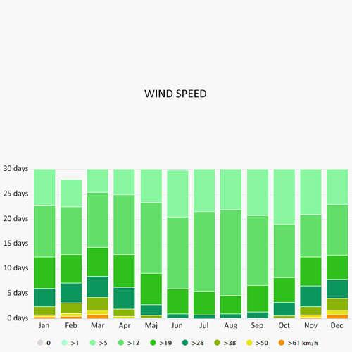 Wind speed in Tribunj