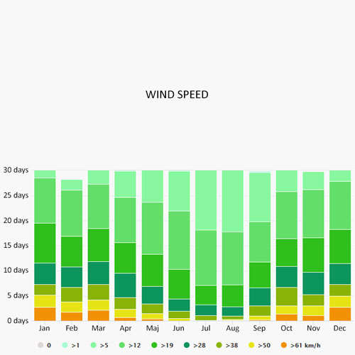 Wind speed in Tromso