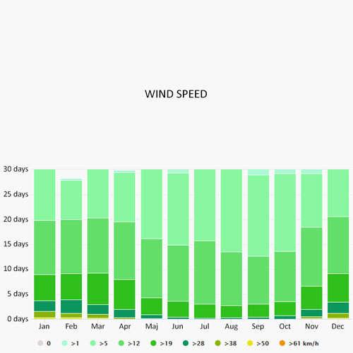 Wind speed in Tropea