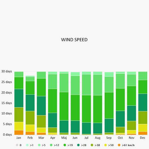 Wind speed in Untergohren
