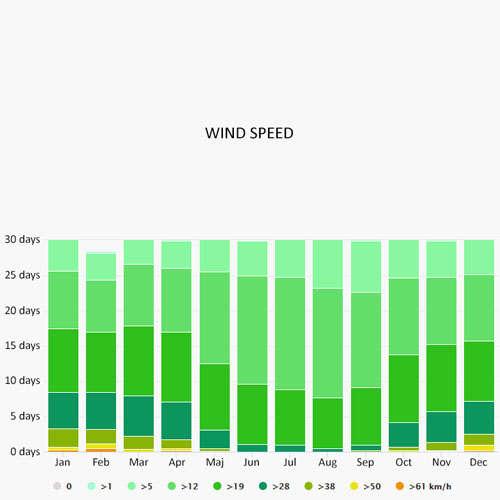 Wind speed in Valence-sur-Baise