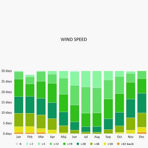 Wind speed in Valletta