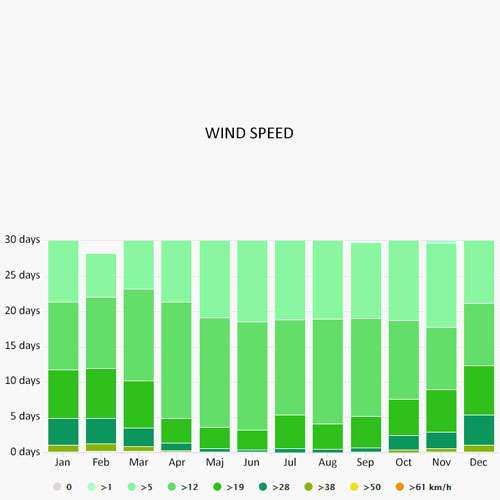 Wind speed in Volos