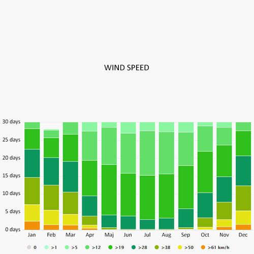 Wind speed in Wegorzewo