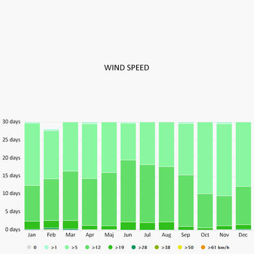 Wind speed in Zakynthos