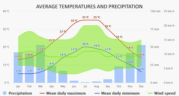 Weather in Aegina