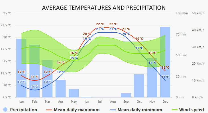 Weather in Amorgos