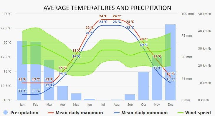 Weather in Antiparos