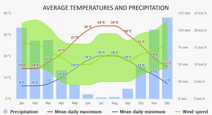 Weather in Elafonisos