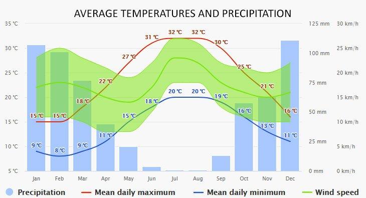 Weather in Heraklion