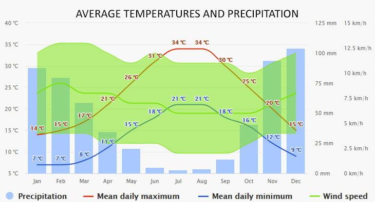 Weather in Kalamata