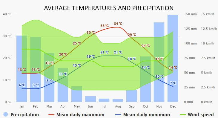 Weather in Kalami