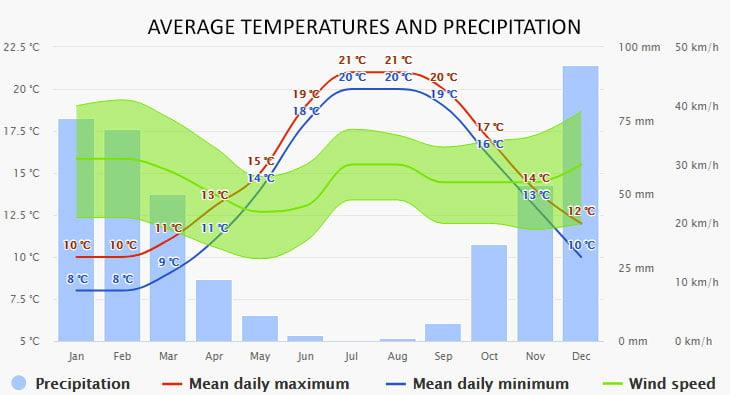 Weather in Keramoti