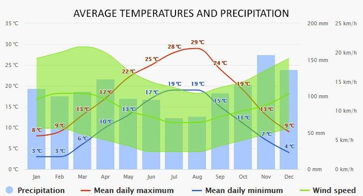 Weather in Klimno