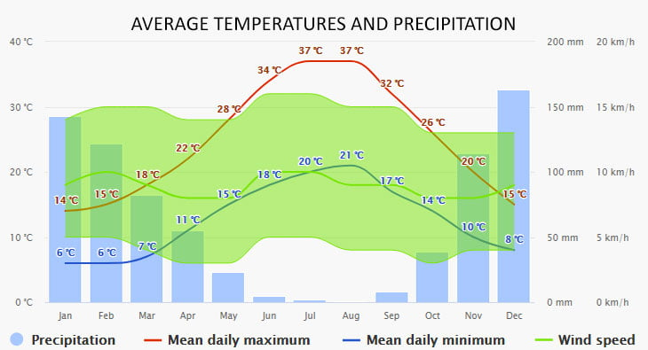 Weather in Kolymbia