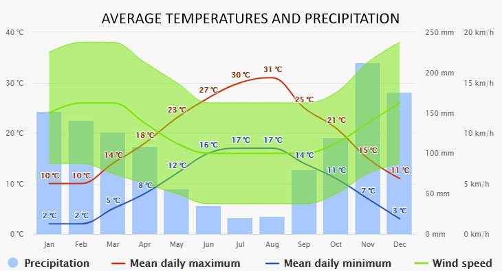 Weather in Korčula