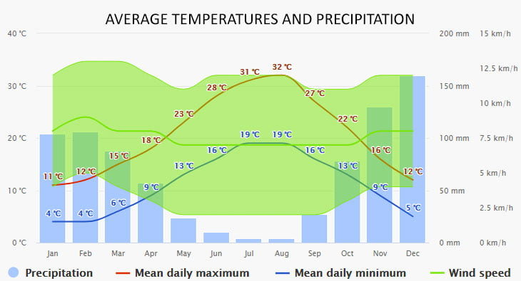 Weather in Liapades