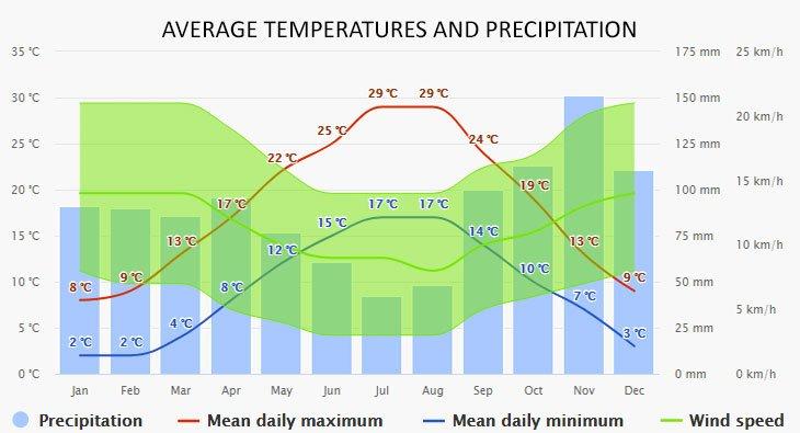 Weather in Medulin