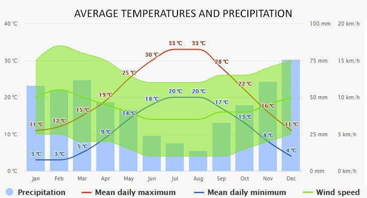 Weather in Nikiti